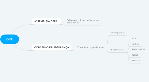 Mind Map: ONU
