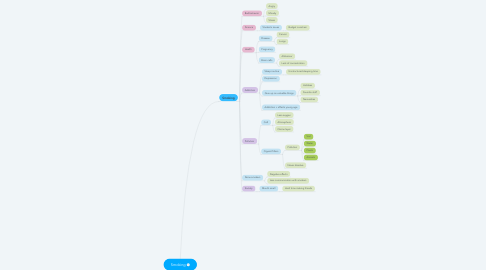 Mind Map: Smoking