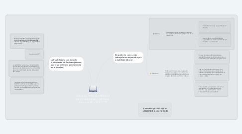 Mind Map: Sobre EL PROCEDIMIENTO DE ESTABILIDAD LABORAL  Artículos 89 y 90 LOTTT