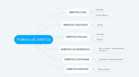 Mind Map: FORMAS DE DIREITOS