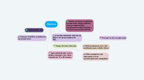 Mind Map: Dipirona