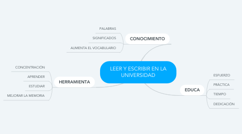 Mind Map: LEER Y ESCRIBIR EN LA UNIVERSIDAD
