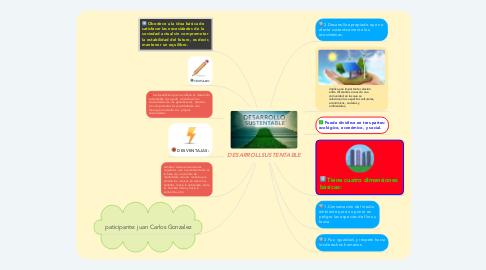 Mind Map: DESARROLLSUSTENTABLE