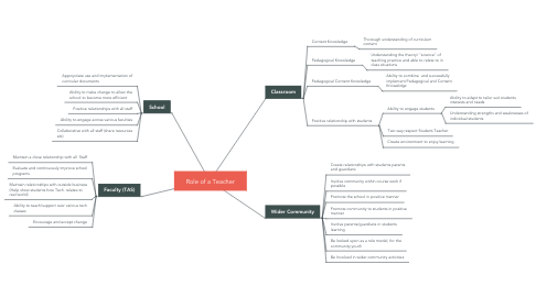 Mind Map: Role of a Teacher