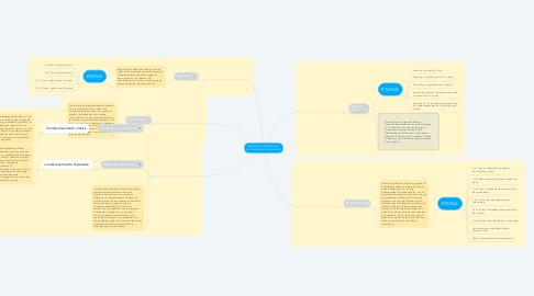Mind Map: TEORÍAS DEL DESARROLLO Y  SUS PRINCIPALES EXPONENTES