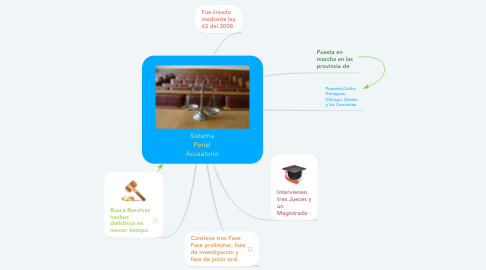 Mind Map: Sistema Penal Acusatorio