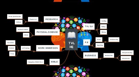 Mind Map: TVL HE