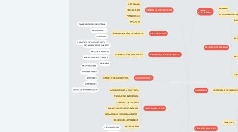 Mind Map: ADMINISTRACIÓN DE LA PRODUCCIÓN