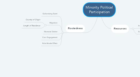 Mind Map: Minority Political Participation
