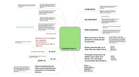 Mind Map: Sigmund Freud (1)