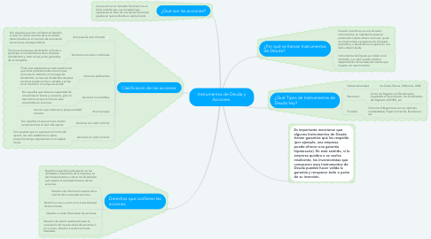 Mind Map: Instrumentos de Deuda y Acciones.
