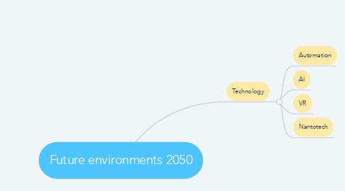 Mind Map: Future environments 2050