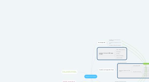 Mind Map: Organic bio France
