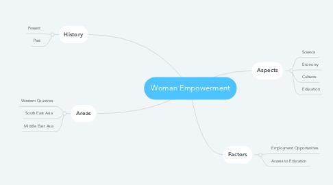 Mind Map: Woman Empowerment