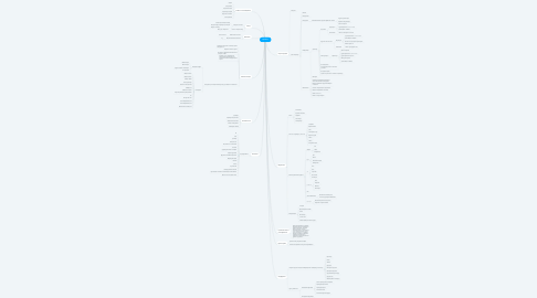 Mind Map: Кронос