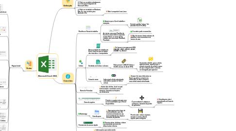 Mind Map: Microsoft Excel 2016