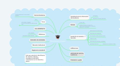 Mind Map: Técnicas de estudio.