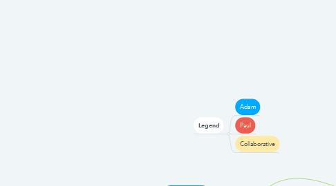 Mind Map: Website Lead