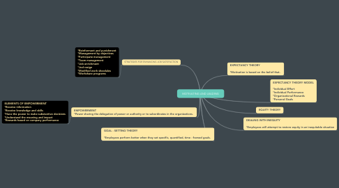 Mind Map: MOTIVATING AND LEADING