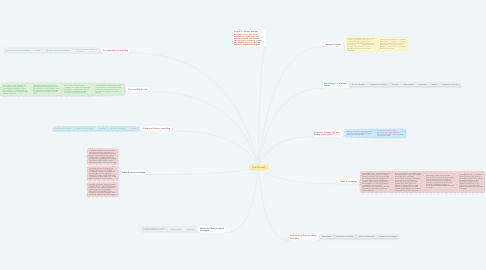 Mind Map: CONTROLLING
