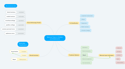 Mind Map: Meniscal Tears in Children and Adolescents