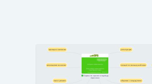 Mind Map: Сервис по оценке и подбору персонала
