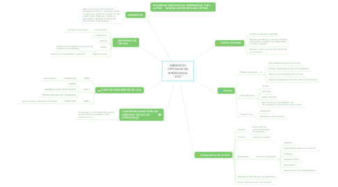 "Mind Map: AMBIENTES VIRTUALES DE APRENDIZAJE ""AVA"""