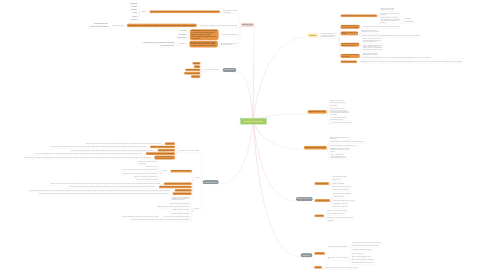 Mind Map: Govierno Corporativo