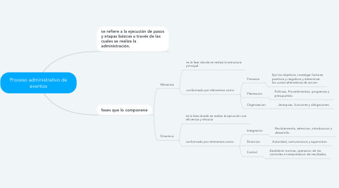 Mind Map: Proceso administrativo de eventos