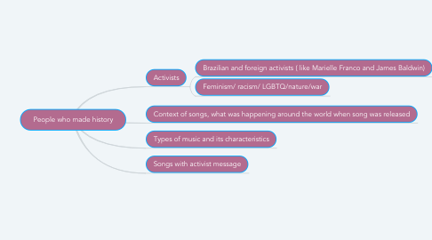Mind Map: People who made history