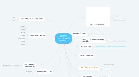 Mind Map: CURSO CARTOGRAFÍA TEMÁTICA