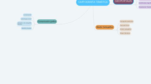 Mind Map: CARTOGRAFÍA TEMÁTICA