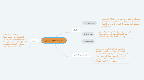 Mind Map: نظرية التفاعل الرمزي