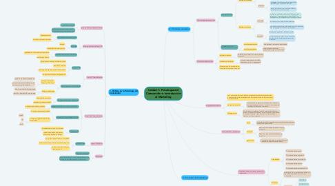 Mind Map: Unidad 1: Psicología del Consumidor e introducción al Marketing