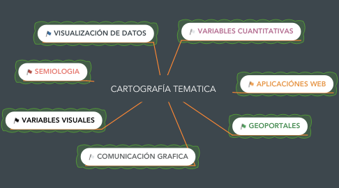 Mind Map: CARTOGRAFÍA TEMATICA