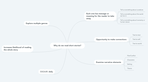 Mind Map: Why do we read short stories?