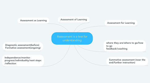 Mind Map: Assessment is a test for understanding