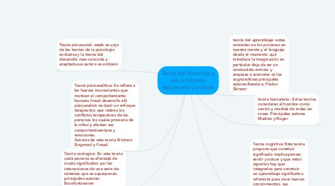 Mind Map: Teoría del desarrollo y sus principales exponentes y autores