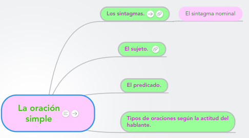 Mind Map: La oración simple