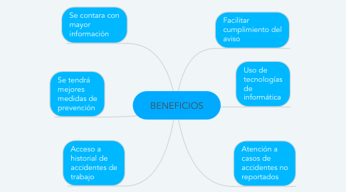 Mind Map: BENEFICIOS