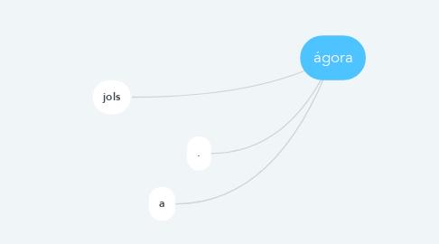 Mind Map: ágora