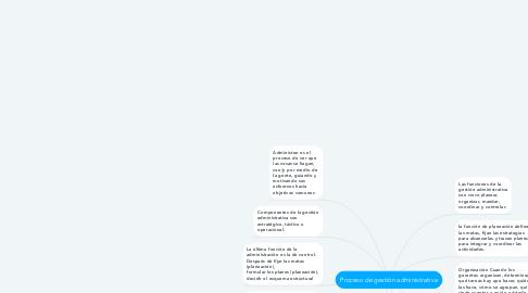 Mind Map: Proceso de gestión administrativa