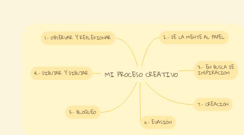 Mind Map: MI PROCESO CREATIVO