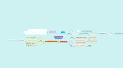 Mind Map: Mercadotecnia.