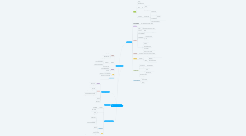 Mind Map: Transtornos psicóticos