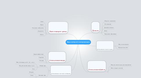 Mind Map: Виды интернет-коммуникации