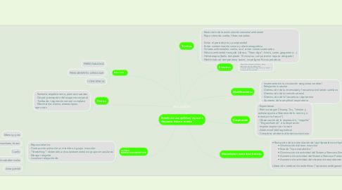 Mind Map: RELAJACIÓN