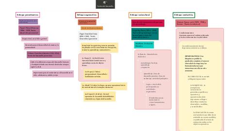 Mind Map: Teorias del desarrollo.