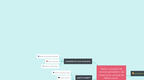 Mind Map: Venta y consumo de cerveza generadora de violencia en campos de fútbol soccer.