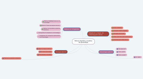 Mind Map: Nativos digitales y modelos de aprendizaje